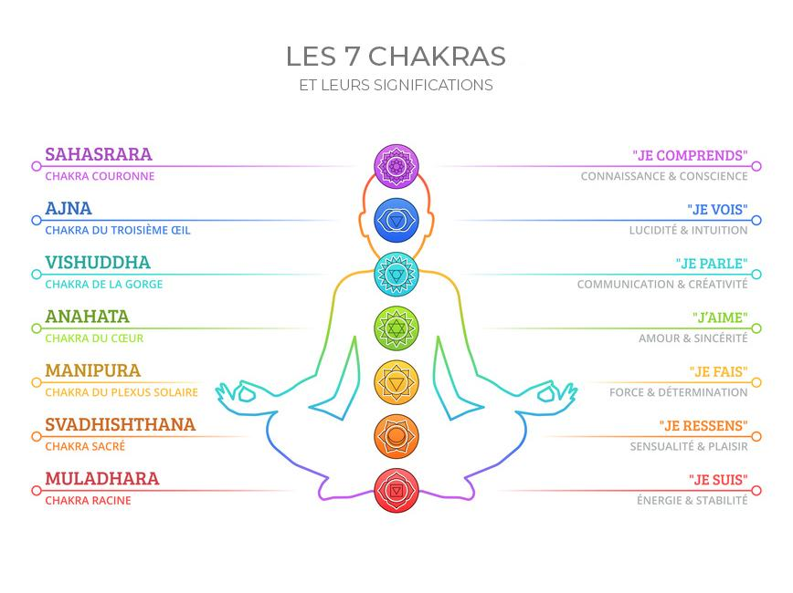 chakras-significations